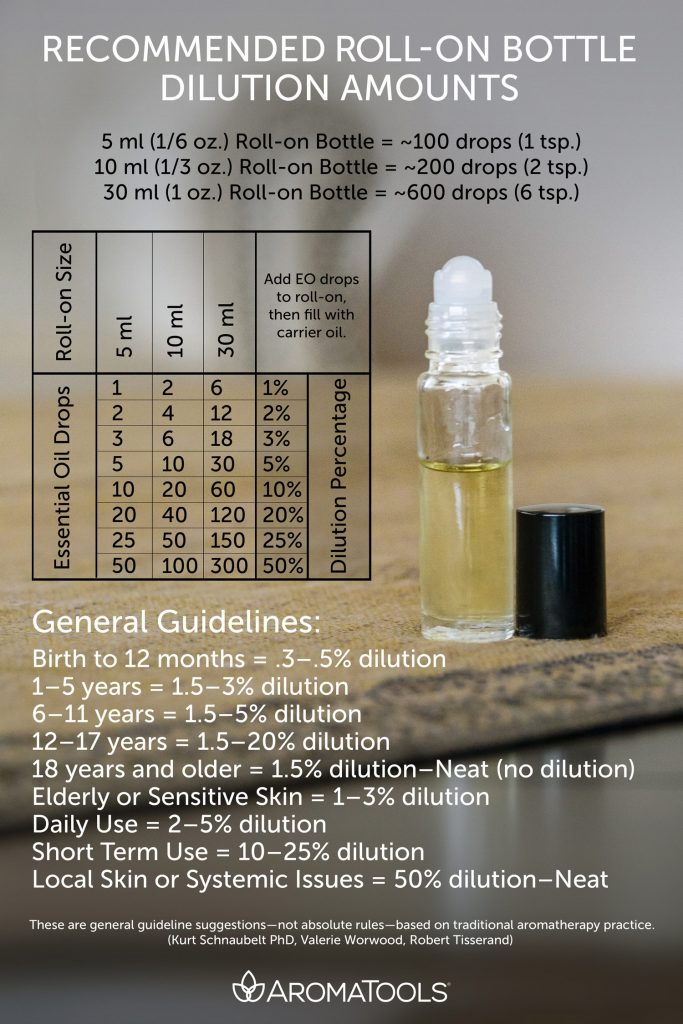 Essential oils diluting chart and information overlaying image of roller bottle